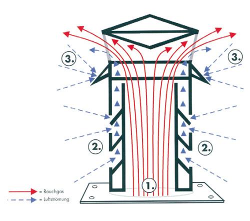 Windkat Funktionsschema Skizze